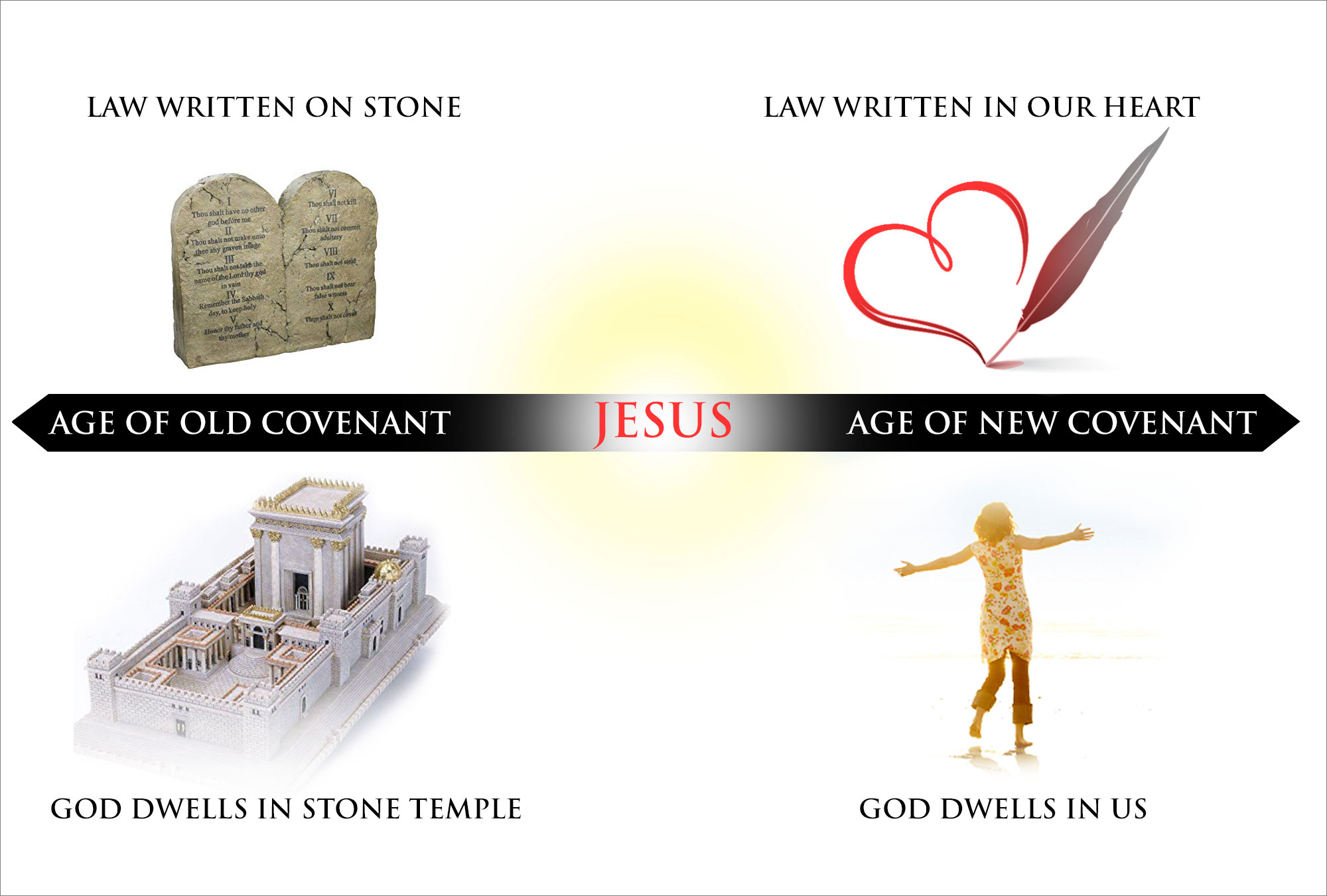 old new covenant